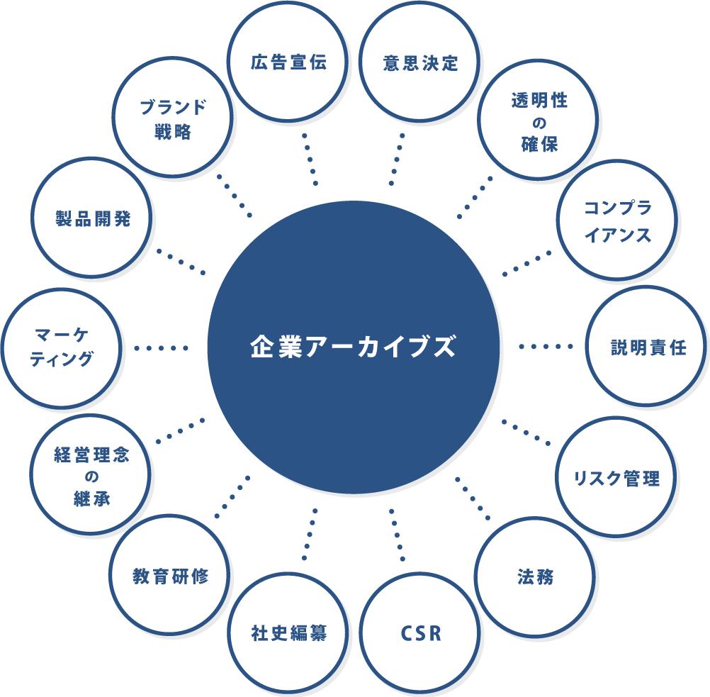 ビジネス・アーカイブズの多様な価値